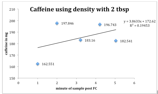 高效液相色谱法测定咖啡因与烘焙水平的相关性-咖报